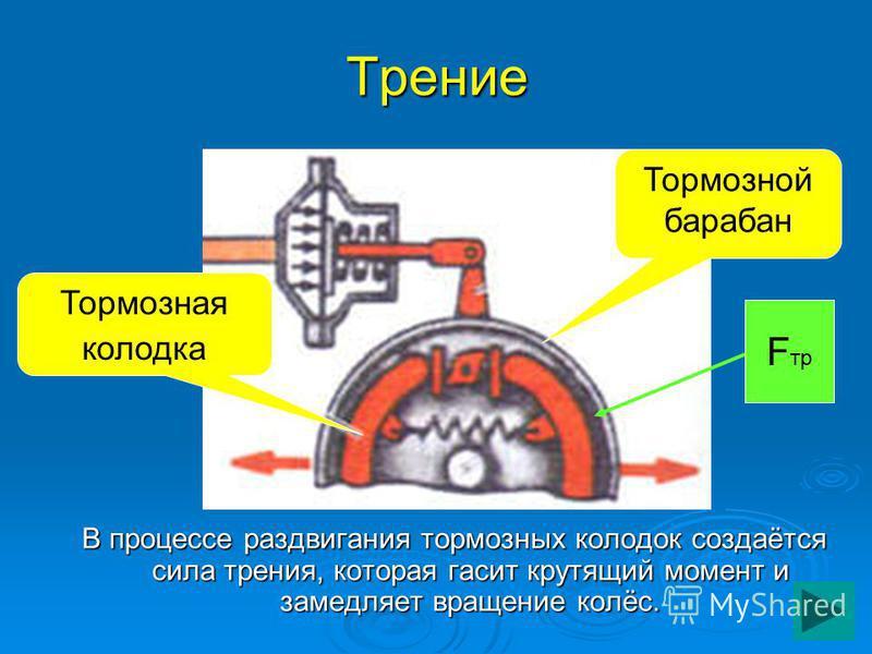 Трение В процессе раздвигания тормозных колодок создаётся сила трения, которая гасит крутящий момент и замедляет вращение колёс. Тормозной барабан Тормозная колодка F тр