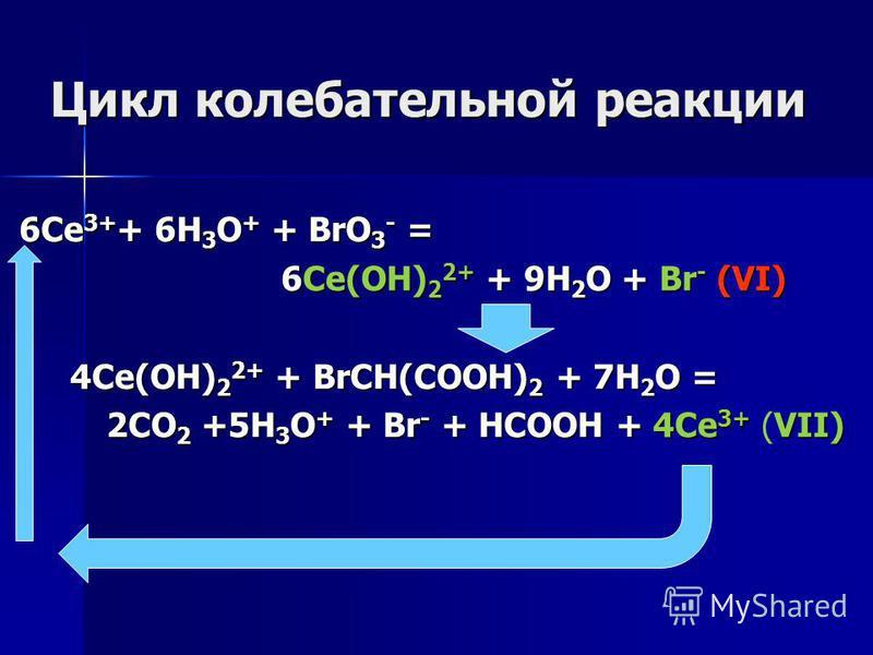 Цикл колебательной реакции 6Ce 3+ + 6H 3 O + + BrO 3 - = 6Сe(OH) 2 2+ + 9H 2 O + Br - (VI) 4Сe(OH) 2 2+ + BrCH(COOH) 2 + 7H 2 O = 2CO 2 +5H 3 O + + Br - + HCOOH + 4Ce 3+ VII) 2CO 2 +5H 3 O + + Br - + HCOOH + 4Ce 3+ (VII)