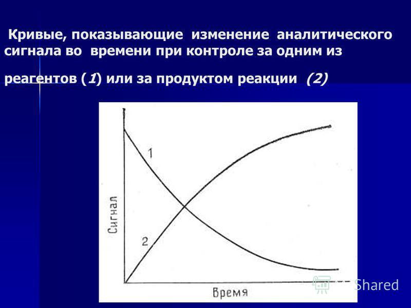 Кривые, показывающие изменение аналитического сигнала во времени при контроле за одним из реагентов (1) или за продуктом реакции (2)