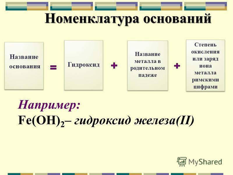 Номенклатура оснований Например: Fe(OH) 2 – гидроксид железа(II)