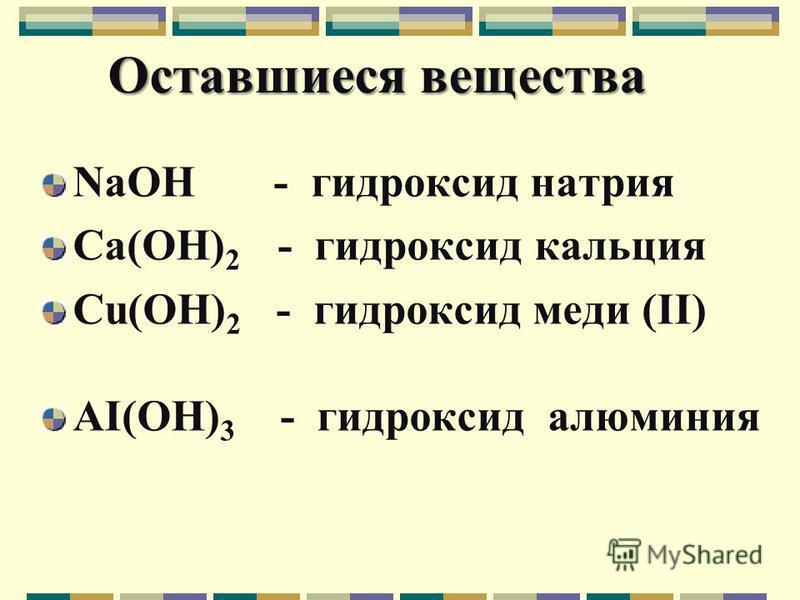 Оставшиеся вещества NaOH - гидроксид натрия Ca(OH) 2 - гидроксид кальция Cu(OH) 2 - гидроксид меди (ΙΙ) AI(OH) 3 - гидроксид алюминия