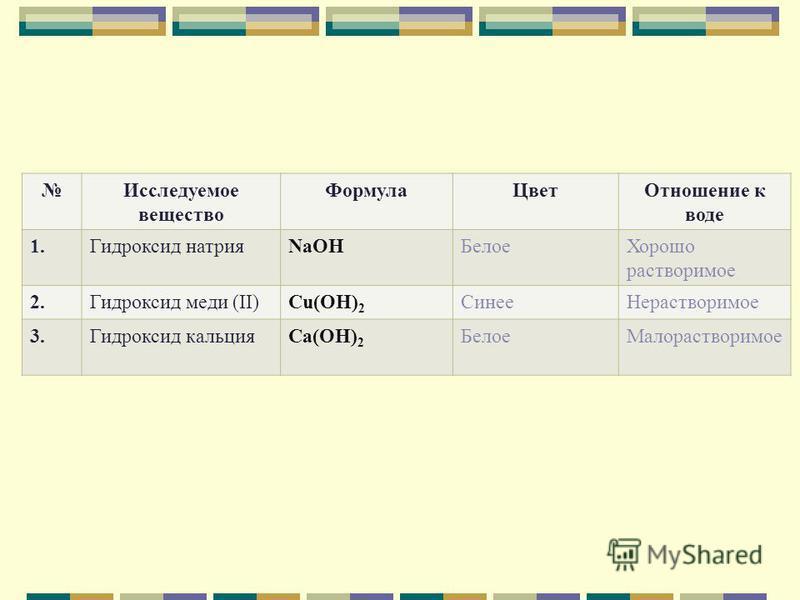 Исследуемое вещество Формула ЦветОтношение к воде 1. Гидроксид натрияNaOHБелое Хорошо растворимое 2. Гидроксид меди (II)Cu(OH) 2 Синее Нерастворимое 3. Гидроксид кальцияCa(OH) 2 Белое Малорастворимое
