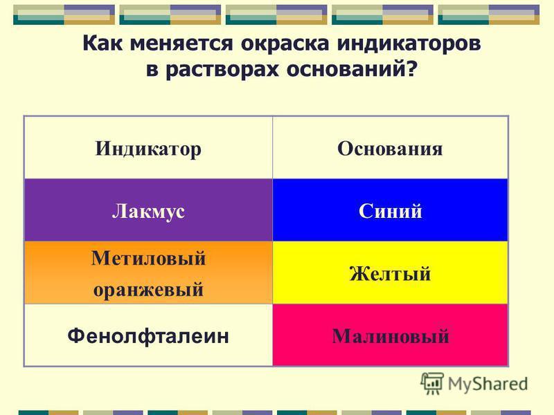 Как меняется окраска индикаторов в растворах оснований? Индикатор Основания Лакмус Синий Метиловый оранжевый Желтый Фенолфталеин Малиновый