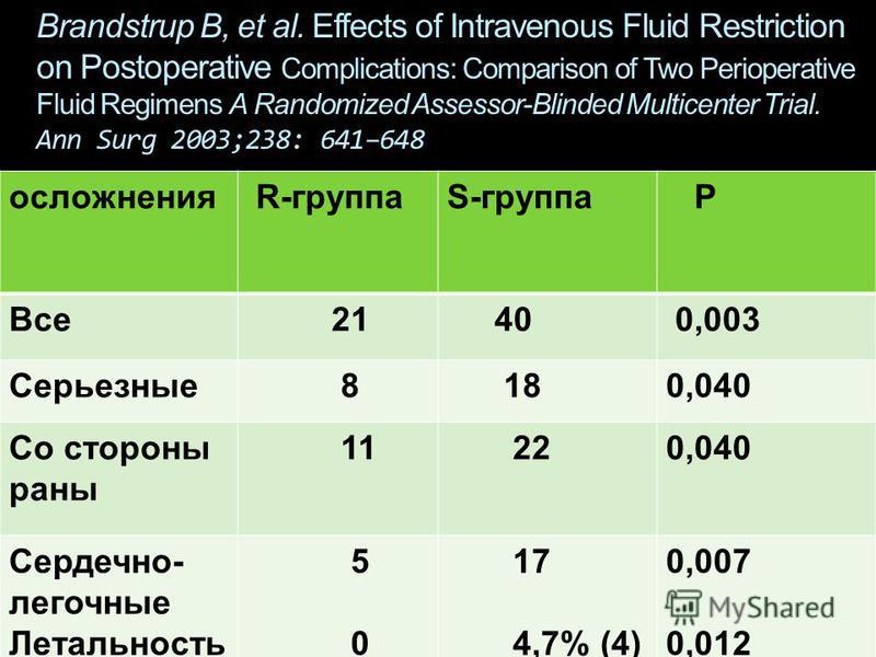 Brandstrup В, et al. Effects of Intravenous Fluid Restriction on Postoperative Complications: Comparison of Two Perioperative Fluid Regimens A Randomized Assessor-Blinded Multicenter Trial. Ann Surg 2003;238: 641–648 осложнения R-группаS-группа Р Все