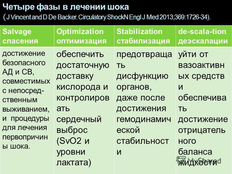 Четыре фазы в лечении шока ( J Vincent and D De Backer. Circulatory ShockN Engl J Med 2013;369:1726-34). Salvage спасения Optimization оптимизация Stabilization стабилизация de-scala-tion деэскалации достижение безопасного АД и СВ, совместимых с непо