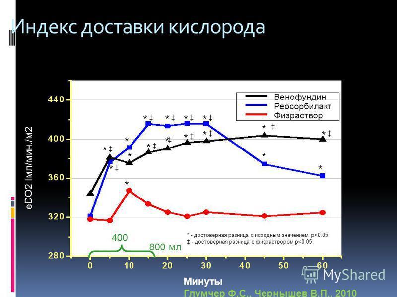 Индекс доставки кислорода 400 800 мл eDO2 Iмл/мин./м 2 Венофундин Реосорбилакт Физраствор * - достоверная разница с исходным значением р
