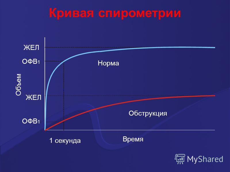 Норма Обструкция Время 1 секунда ОФВ 1 ЖЕЛ ОФВ 1 Объем Кривая спирометрии