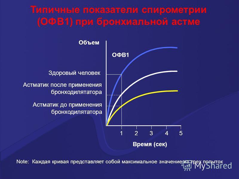12345 Здоровый человек Астматик после применения бронходилататора Астматик до применения бронходилататора Note: Каждая кривая представляет собой максимальное значение из трех попыток Типичные показатели спирометрии (ОФВ1) при бронхиальной астме Объем