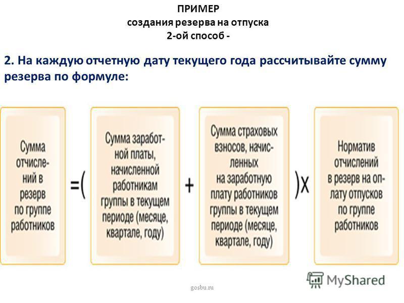 ПРИМЕР создания резерва на отпуска 2-ой способ - 2. На каждую отчетную дату текущего года рассчитывайте сумму резерва по формуле: gosbu.ru