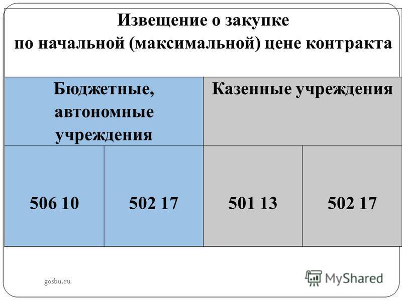 gosbu.ru Извещение о закупке по начальной (максимальной) цене контракта Бюджетные, автономные учреждения Казенные учреждения 506 10 502 17 501 13 502 17