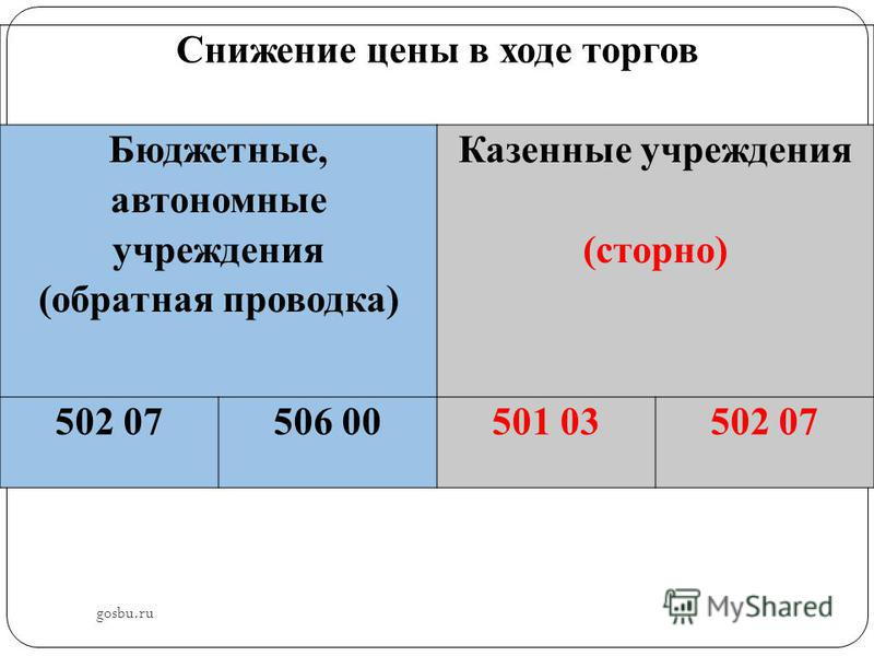 gosbu.ru Снижение цены в ходе торгов Бюджетные, автономные учреждения (обратная проводка) Казенные учреждения (сторно) 502 07506 00501 03502 07