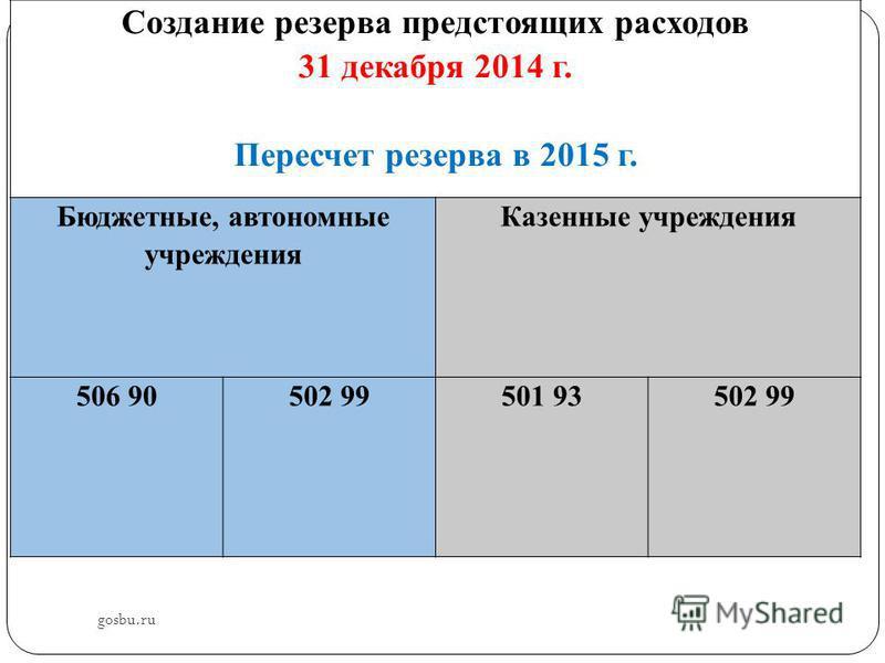 gosbu.ru Создание резерва предстоящих расходов 31 декабря 2014 г. Пересчет резерва в 2015 г. Бюджетные, автономные учреждения Казенные учреждения 506 90502 99501 93502 99