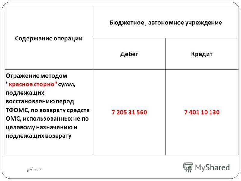 gosbu.ru Содержание операции Бюджетное, автономное учреждение Дебет Кредит Отражение методом