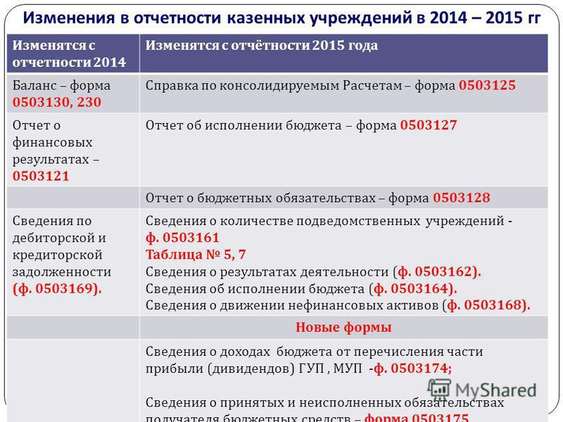 ликвидация казенного учреждения пошаговая инструкция в 2015 году - фото 7