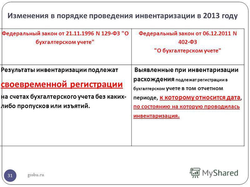 Изменения в порядке проведения инвентаризации в 2013 году Федеральный закон от 21.11.1996 N 129-ФЗ