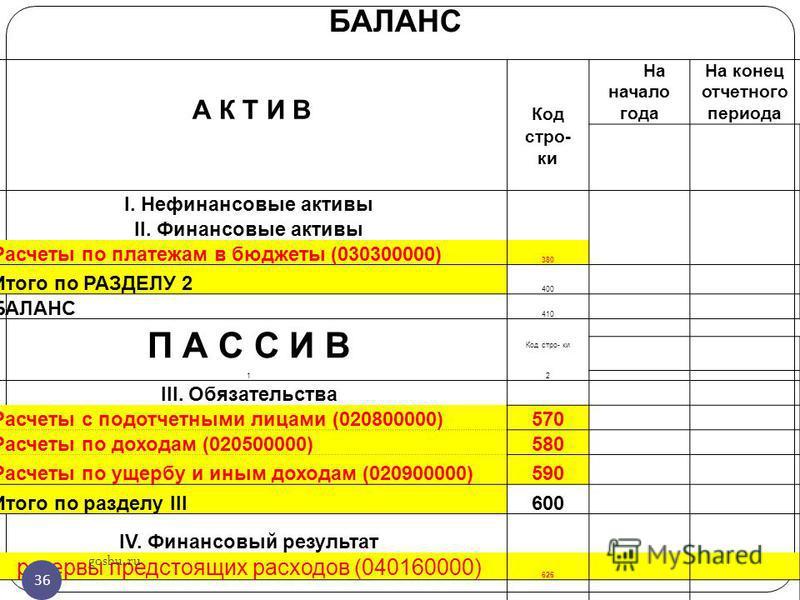 БАЛАНС А К Т И В Код На начало года На конец отчетного периода стро- ки I. Нефинансовые активы II. Финансовые активы Расчеты по платежам в бюджеты (030300000) 380 Итого по РАЗДЕЛУ 2 400 БАЛАНС 410 П А С С И В Код стро- ки 12 III. Обязательства Расчет