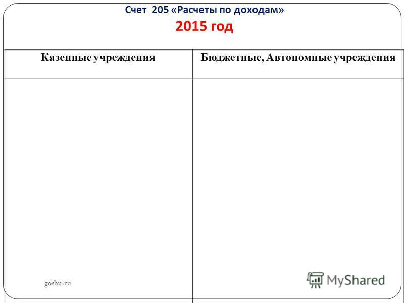 Счет 205 « Расчеты по доходам » 2015 год Казенные учреждения Бюджетные, Автономные учреждения gosbu.ru