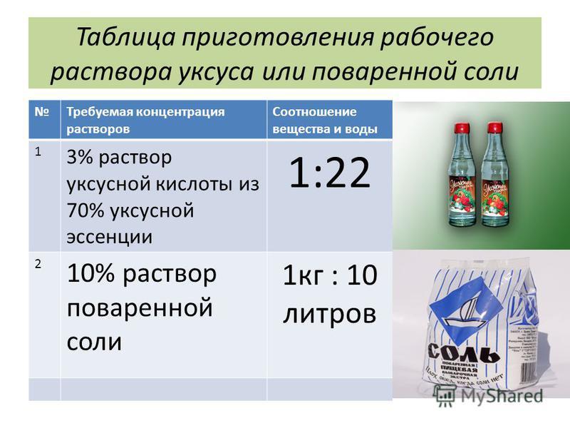Таблица приготовления рабочего раствора уксуса или поваренной соли Требуемая концентрация растворов Соотношение вещества и воды 1 3% раствор уксусной кислоты из 70% уксусной эссенции 1:22 2 10% раствор поваренной соли 1 кг : 10 литров