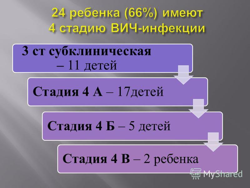 3 ст субклиническая – 11 детей Стадия 4 А – 17 детей Стадия 4 Б – 5 детей Стадия 4 В – 2 ребенка
