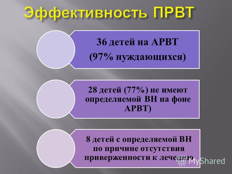 36 детей на АРВТ (97% нуждающихся) 28 детей (77%) не имеют определяемой ВН на фоне АРВТ) 8 детей с определяемой ВН по причине отсутствия приверженности к лечению