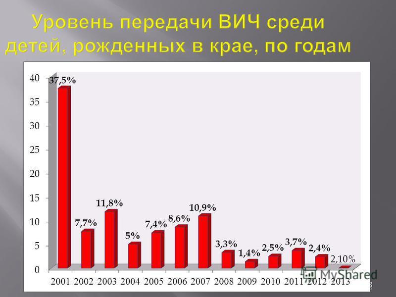 8 Уровень передачи ВИЧ среди детей, рожденных в крае, по годам 8