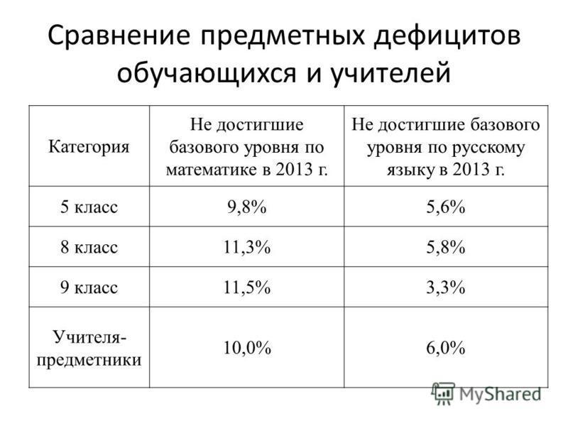 Сравнение предметных дефицитов обучающихся и учителей Категория Не достигшие базового уровня по математике в 2013 г. Не достигшие базового уровня по русскому языку в 2013 г. 5 класс 9,8%5,6% 8 класс 11,3%5,8% 9 класс 11,5%3,3% Учителя- предметники 10