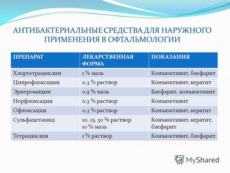 АНТИБАКТЕРИАЛЬНЫЕ СРЕДСТВА ДЛЯ НАРУЖНОГО ПРИМЕНЕНИЯ В ОФТАЛЬМОЛОГИИ ПРЕПАРАТЛЕКАРСТВЕННАЯ ФОРМА ПОКАЗАНИЯ Хлортетрациклин 1 % мазь Конъюктивит, блефарит Ципрофлоксацин 0,3 % раствор Конъюктивит, кератит Эритромицин 0,5 % мазь Блефарит, конъюнктивит Н