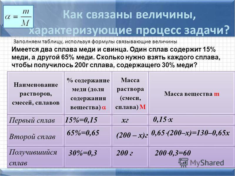 15%=0,15 65%=0,65 30%=0,3200 г кг (200 – х)г 0,15 х 0,65 (200–х)=130–0,65 х 200 0,3=60 Как связаны величины, характеризующие процесс задачи? Заполняем таблицу, используя формулы связывающие величины Имеется два сплава меди и свинца. Один сплав содерж