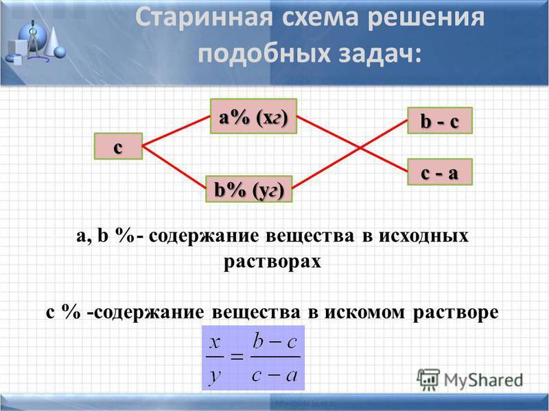 c b - c b% (уг) а% (кг) c - a a, b %- содержание вещества в исходных растворах c % -содержание вещества в искомом растворе Старинная схема решения подобных задач:
