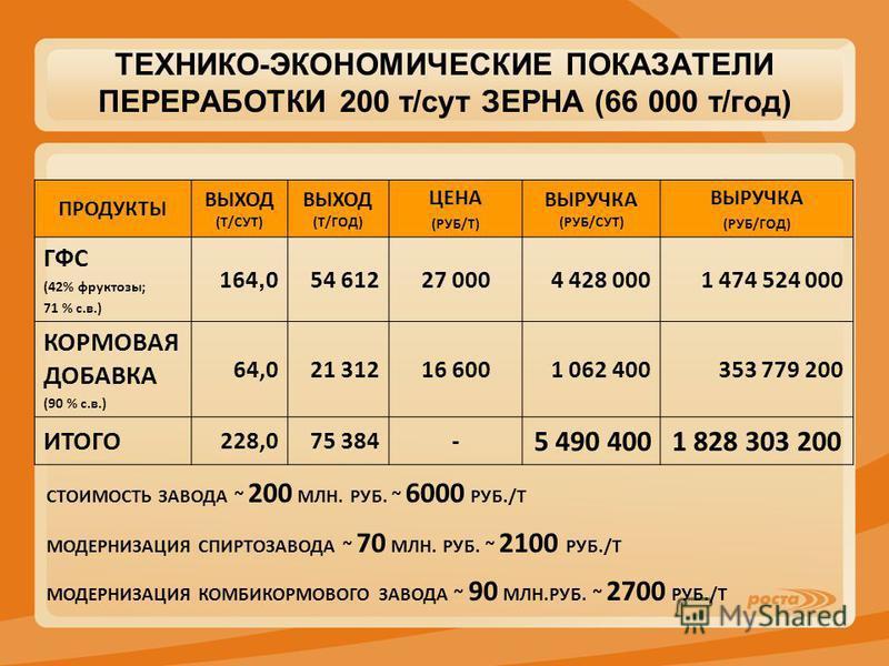 ТЕХНИКО-ЭКОНОМИЧЕСКИЕ ПОКАЗАТЕЛИ ПЕРЕРАБОТКИ 200 т/сут ЗЕРНА (66 000 т/год) ПРОДУКТЫ ВЫХОД (Т/СУТ) ВЫХОД (Т/ГОД) ЦЕНА (РУБ/Т) ВЫРУЧКА (РУБ/СУТ) ВЫРУЧКА (РУБ/ГОД) ГФС (42% фруктозы; 71 % с.в.) 164, 054 61227 0004 428 0001 474 524 000 КОРМОВАЯ ДОБАВКА