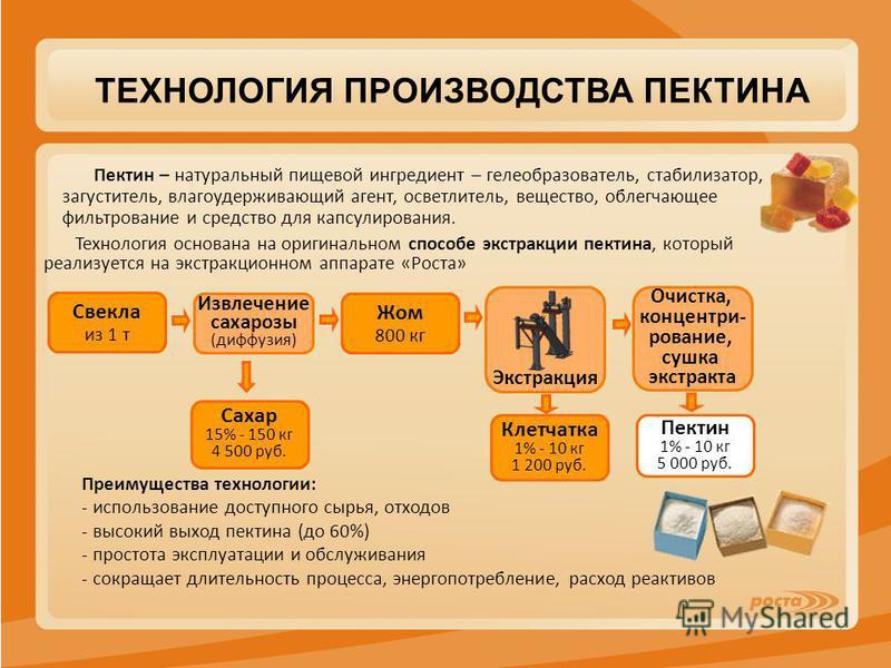 ТЕХНОЛОГИЯ ПРОИЗВОДСТВА ПЕКТИНА Сахар 15% - 150 кг 4 500 руб. Свекла из 1 т Пектин 1% - 10 кг 5 000 руб. Клетчатка 1% - 10 кг 1 200 руб. Жом 800 кг Извлечение сахарозы (диффузия) Экстракция Пектин – натуральный пищевой ингредиент – гелеобразователь,