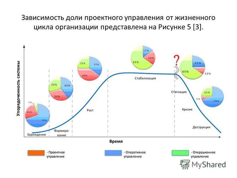 Зависимость доли проектного управления от жизненного цикла организации представлена на Рисунке 5 [3].