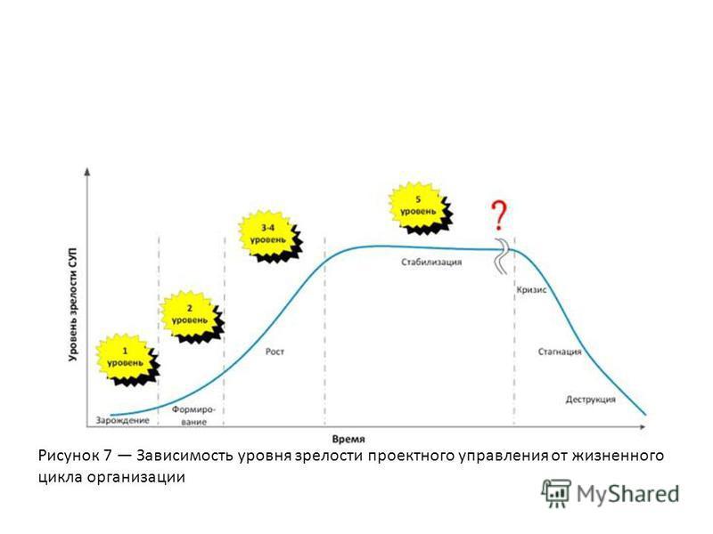Рисунок 7 Зависимость уровня зрелости проектного управления от жизненного цикла организации