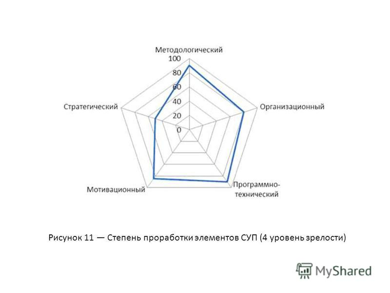 Рисунок 11 Степень проработки элементов СУП (4 уровень зрелости)