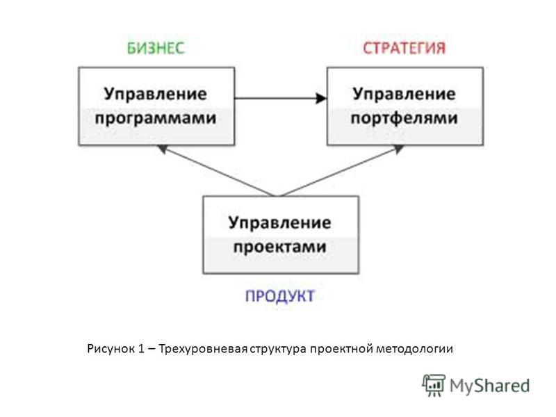 Рисунок 1 – Трехуровневая структура проектной методологии