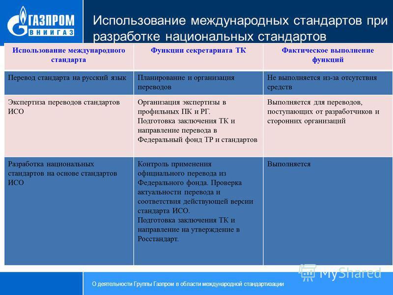 Использование международных стандартов при разработке национальных стандартов О деятельности Группы Газпром в области международной стандартизации