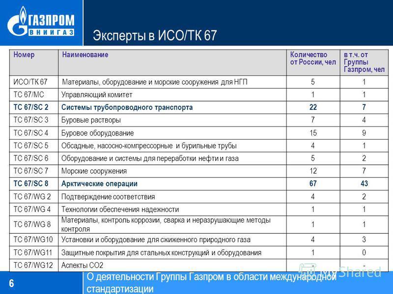 Эксперты в ИСО/ТК 67 6 Номер НаименованиеКоличество от России, чел в т.ч. от Группы Газпром, чел ИСО/ТК 67Материалы, оборудование и морские сооружения для НГП51 TC 67/MCУправляющий комитет 11 TC 67/SC 2Системы трубопроводного транспорта 227 TC 67/SC