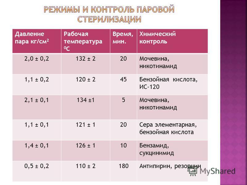 Давление пара кг/см 2 Рабочая температура 0 С Время, мин. Химический контроль 2,0 ± 0,2132 ± 220Мочевина, никотинамид 1,1 ± 0,2120 ± 245Бензойная кислота, ИС-120 2,1 ± 0,1134 ±15Мочевина, никотинамид 1,1 ± 0,1121 ± 120Сера элементарная, бензойная кис