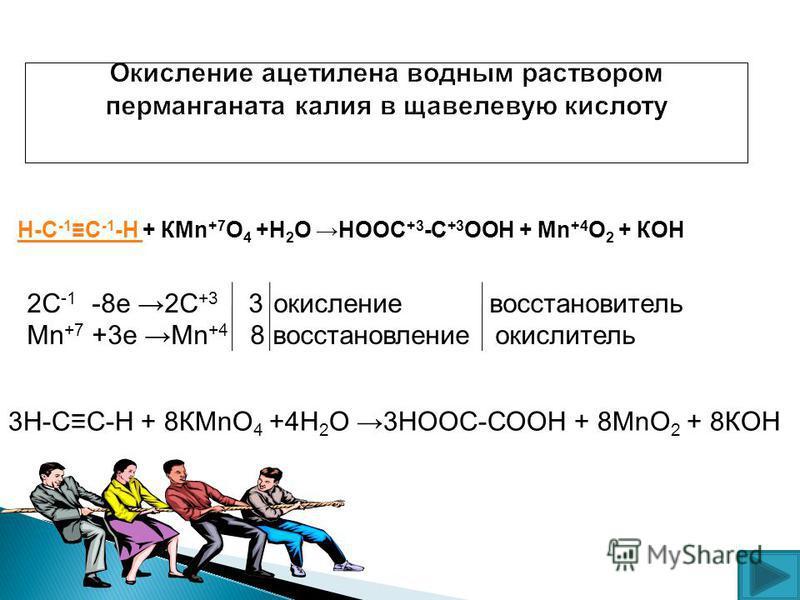 Н-С С -Н Н-С -1 С -1 -Н + КMn +7 O 4 +Н 2 О НООС +3 -С +3 ООН + Mn +4 O 2 + КОН 2С -1 -8 е 2С +3 3 окисление восстановитель Mn +7 +3 е Мn +4 8 восстановление окислитель 3Н-СС-Н + 8КMnO 4 +4Н 2 О 3НООС-СООН + 8MnO 2 + 8КОН