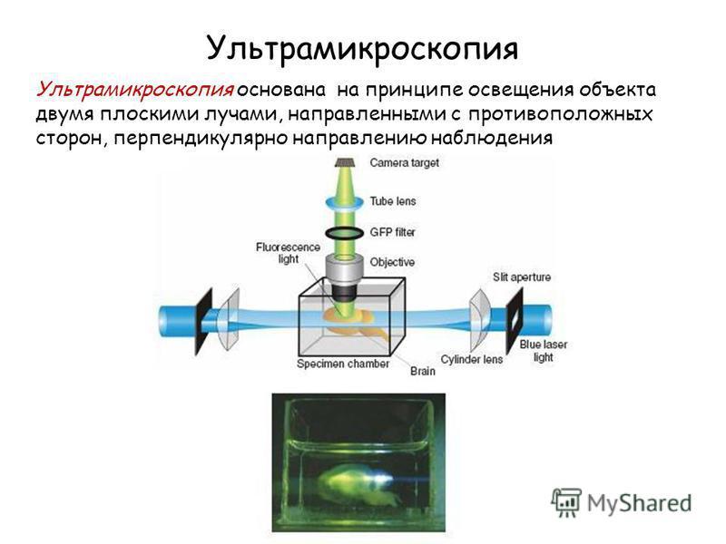 Ультрамикроскопия Ультрамикроскопия основана на принципе освещения объекта двумя плоскими лучами, направленными с противоположных сторон, перпендикулярно направлению наблюдения
