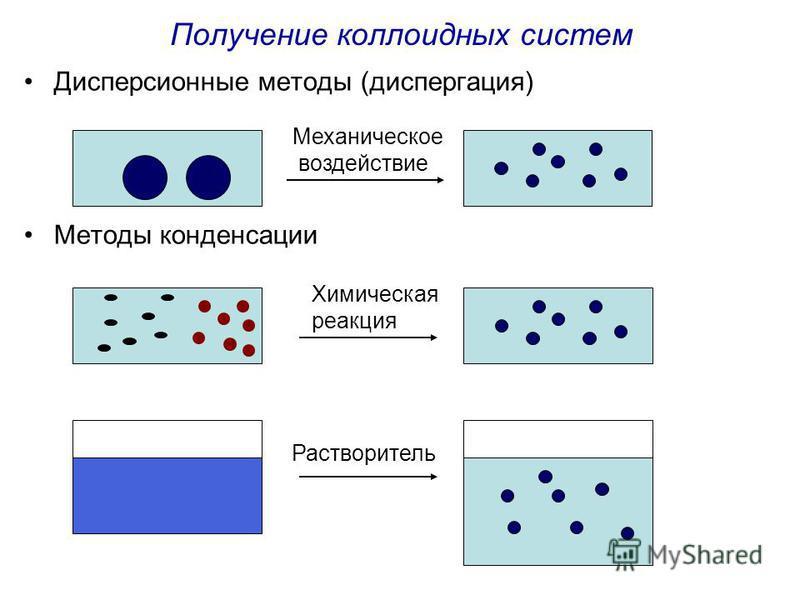 Получение коллоидных систем Дисперсионные методы (диспергация) Методы конденсации Механическое воздействие Химическая реакция Растворитель