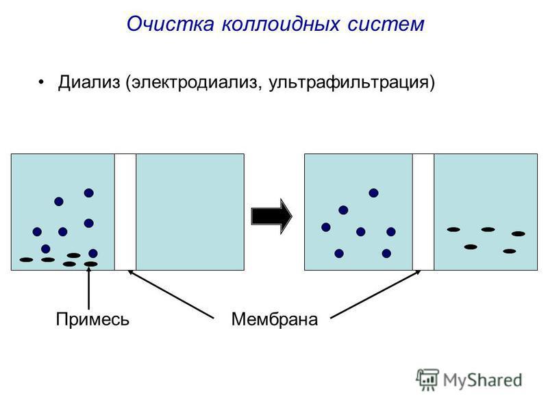 Очистка коллоидных систем Диализ (электродиализ, ультрафильтрация) Мембрана Примесь