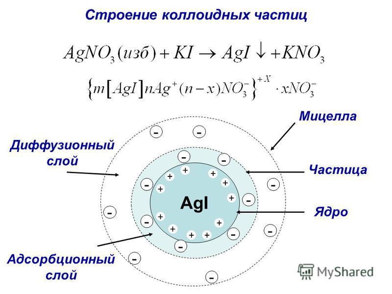Диффузионный слой Строение коллоидных частиц AgI + + + + + + + - - - - - - - + + + + - - - - - - - Ядро Адсорбционный слой Мицелла Частица