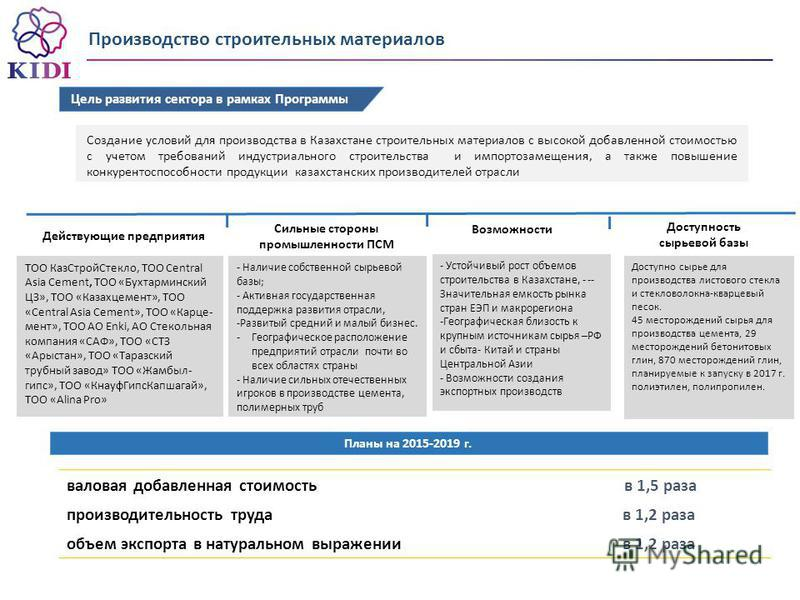 Доступность сырьевой базы Возможности Действующие предприятия Сильные стороны промышленности ПСМ - Устойчивый рост объемов строительства в Казахстане, - -- Значительная емкость рынка стран ЕЭП и макрорегиона -Географическая близость к крупным источни