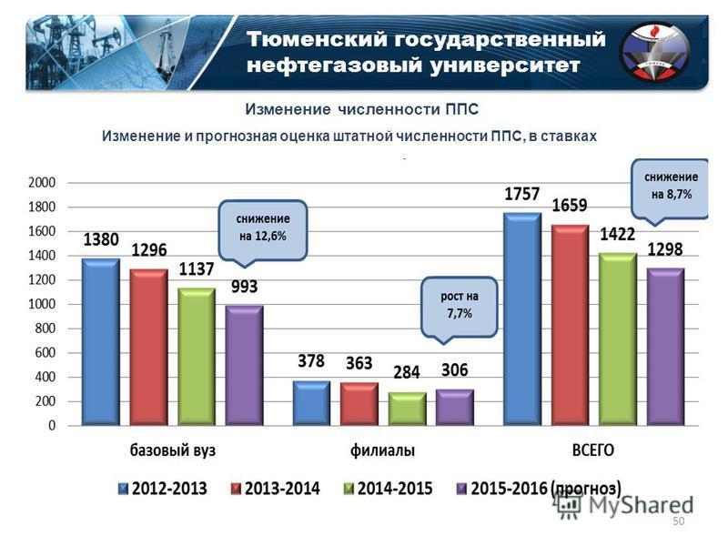 Тюменский государственный нефтегазовый университет Изменение и прогнозная оценка штатной численности ППС, в ставках Изменение численности ППС 50