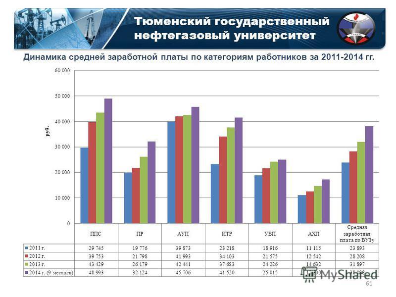 Тюменский государственный нефтегазовый университет Динамика средней заработной платы по категориям работников за 2011-2014 гг. 61