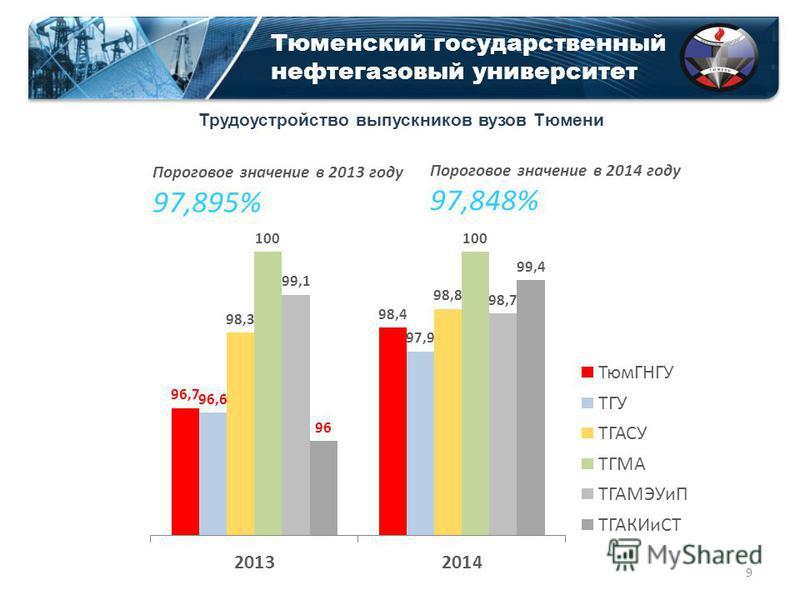 Тюменский государственный нефтегазовый университет Пороговое значение в 2013 году 97,895% Пороговое значение в 2014 году 97,848% Трудоустройство выпускников вузов Тюмени 9
