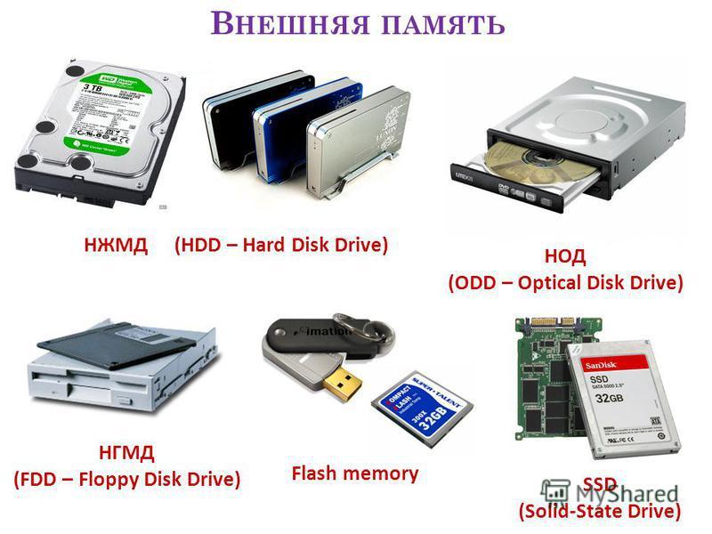 В НЕШНЯЯ ПАМЯТЬ НЖМД (HDD – Hard Disk Drive) НГМД (FDD – Floppy Disk Drive) НОД (ODD – Optical Disk Drive) Flash memory SSD (Solid-State Drive)