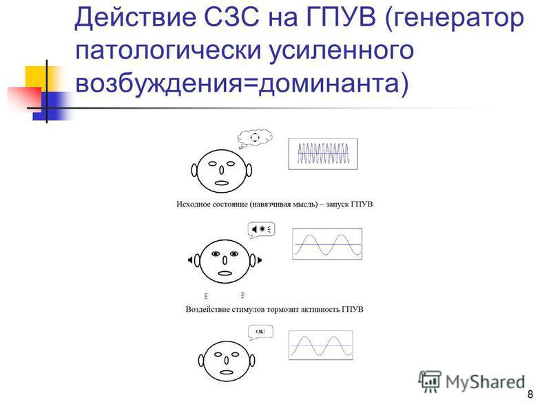 8 Действие СЗС на ГПУВ (генератор патологически усиленного возбуждения=доминанта)