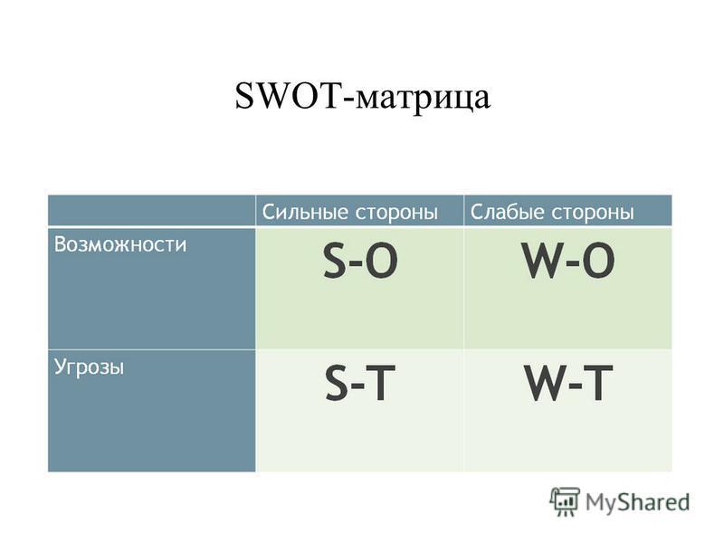 SWOT-матрица